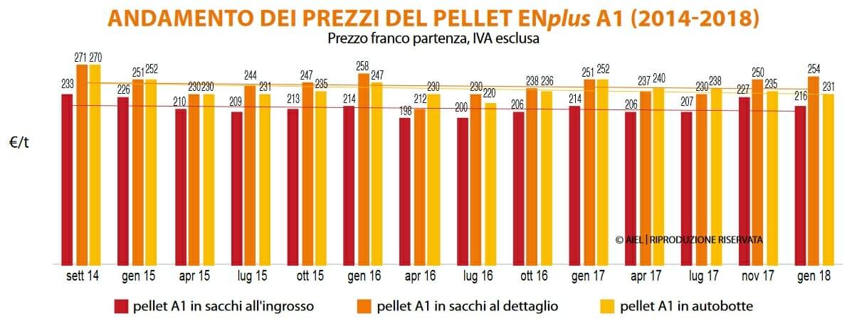 Prezzi del Pellet - Andamento negli anni