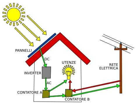 funzionamento pannelli solari - pannelli fotovoltaici 2