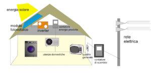 come funziona un impianto fotovoltaico 3