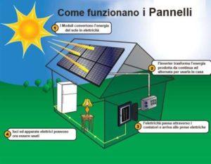 come funziona un impianto fotovoltaico 4